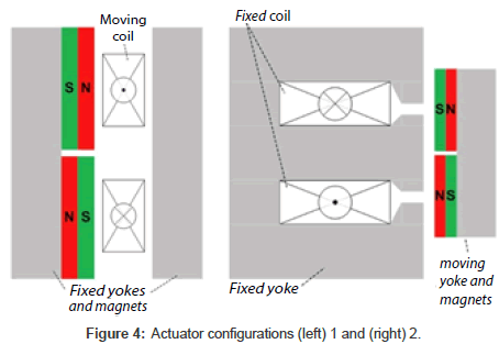 bioengineering-biomedical-science-Actuator-configurations