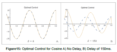 bioengineering-biomedical-science-Optimal-Control-Cosine
