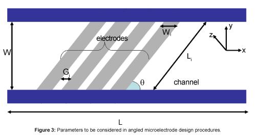 bioengineering-biomedical-science-Parameters-angled-microelectrode