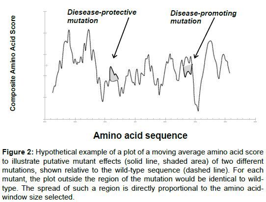 bioengineering-biomedical-science-amino-putative-mutant