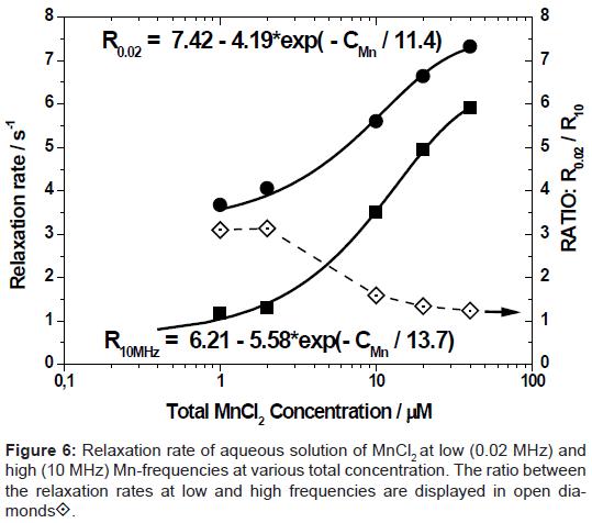 bioengineering-biomedical-science-aqueous-frequencies-ratio