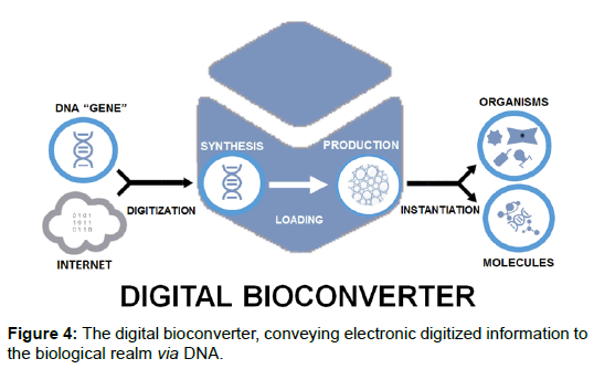 bioengineering-biomedical-science-bioconverter-electronic-realm