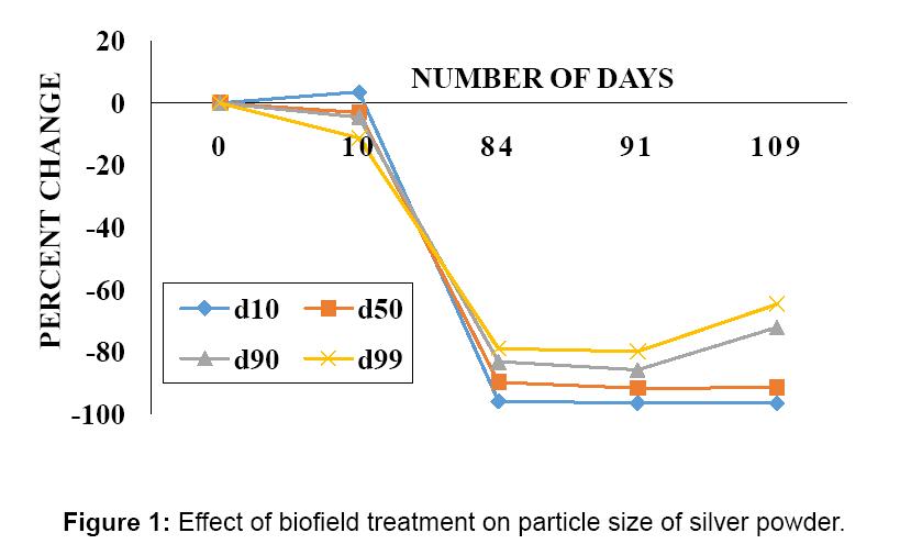 bioengineering-biomedical-science-biofield
