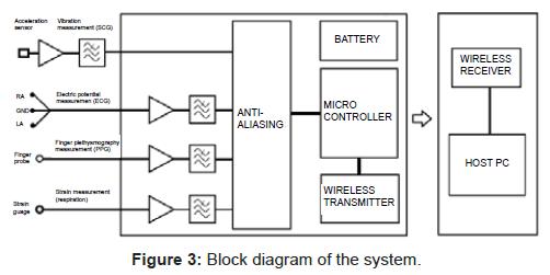 bioengineering-biomedical-science-block-diagram-system