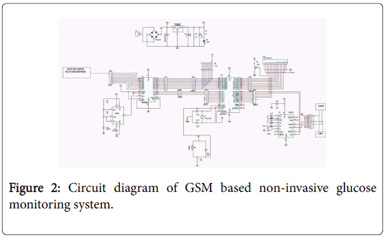 Gsm Based Needleless Blood Glucose Monitoring System Omics