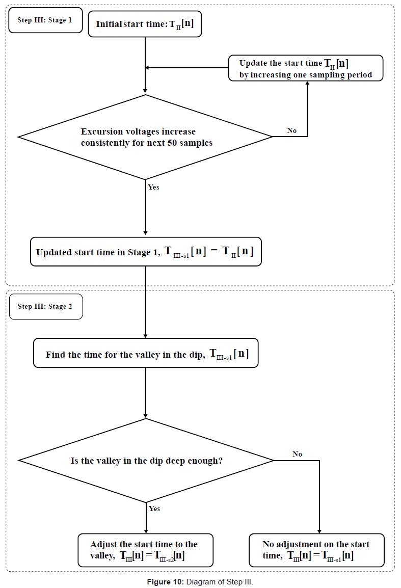 bioengineering-biomedical-science-diagram-step