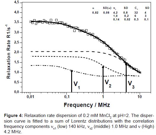 bioengineering-biomedical-science-dispersion-curve-lorentz