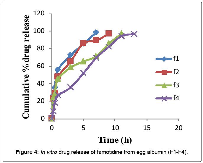 bioengineering-biomedical-science-famotidine