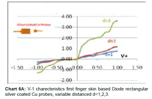 bioengineering-biomedical-science-finger-skin-rectangular