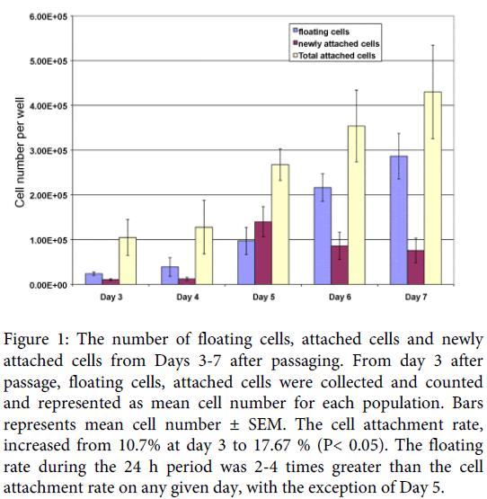 bioengineering-biomedical-science-floating-cells-population