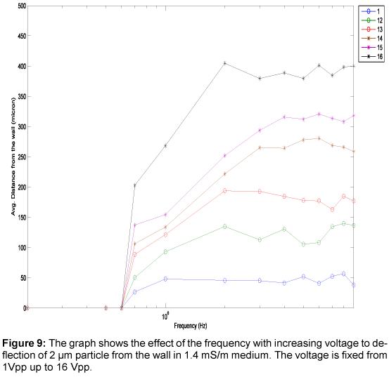 bioengineering-biomedical-science-frequency-voltage-deflection