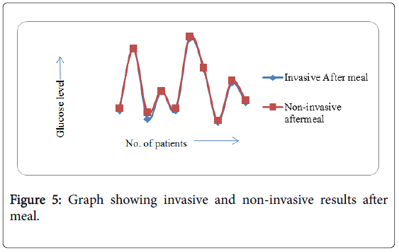 bioengineering-biomedical-science-graph-after-meal