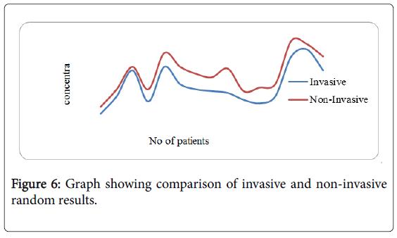 bioengineering-biomedical-science-graph-random-results
