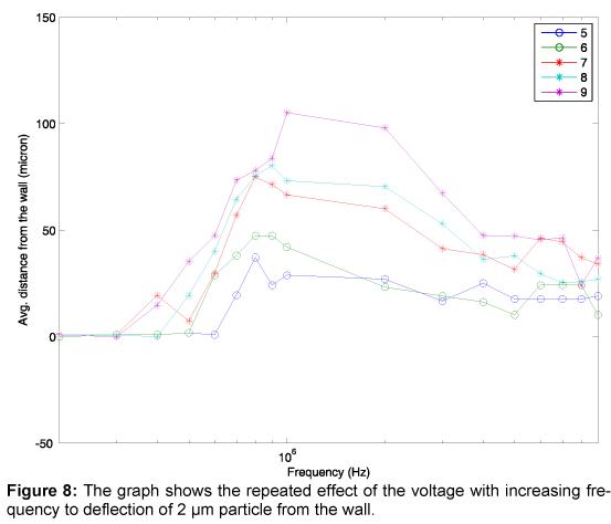 bioengineering-biomedical-science-graph-repeated-voltage