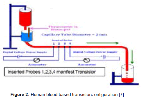 bioengineering-biomedical-science-human-blood-transistorc