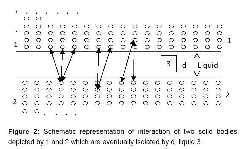 bioengineering-biomedical-science-interaction