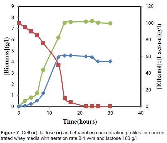 bioengineering-biomedical-science-lactose-ethanol-aeration