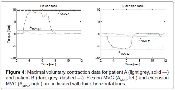 bioengineering-biomedical-science-maximal-voluntary-contraction