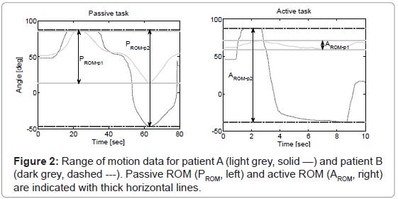 bioengineering-biomedical-science-motion-patient-horizontal