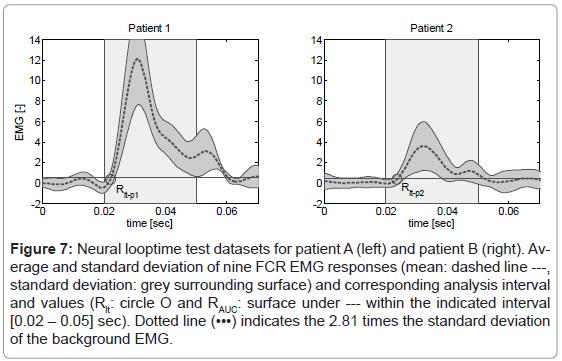 bioengineering-biomedical-science-neural-looptime-datasets