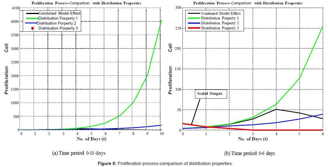bioengineering-biomedical-science-proliferation-process-comparison