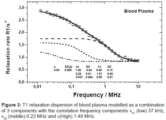 bioengineering-biomedical-science-relaxation-blood-plasma