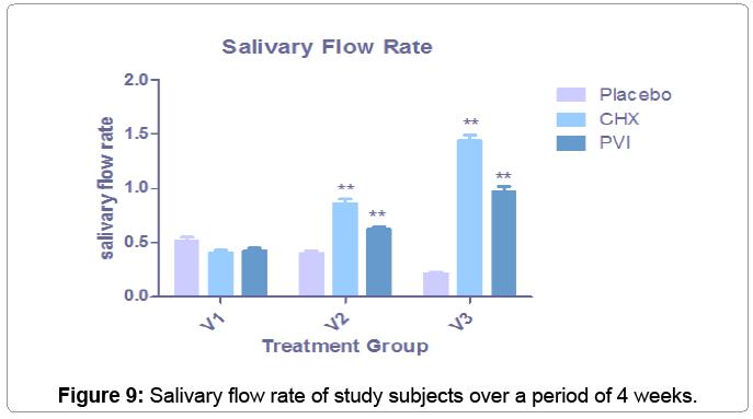 bioengineering-biomedical-science-salivary