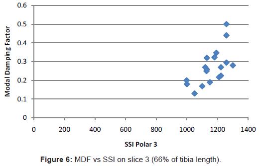 bioengineering-biomedical-science-slice-tibia-length