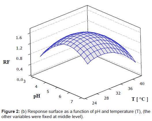 bioengineering-biomedical-science-surface-function-temperature