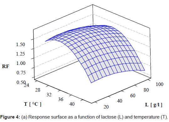 bioengineering-biomedical-science-surface-lactose-temperature