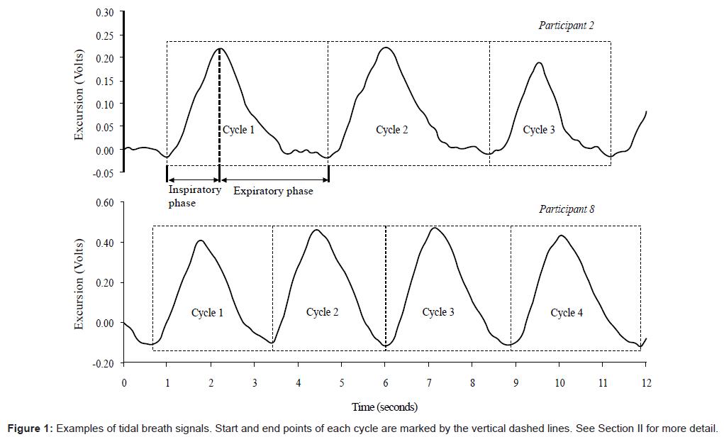 bioengineering-biomedical-science-tida-breath-signals