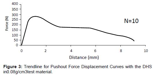 bioengineering-biomedical-science-trendline-force-curves