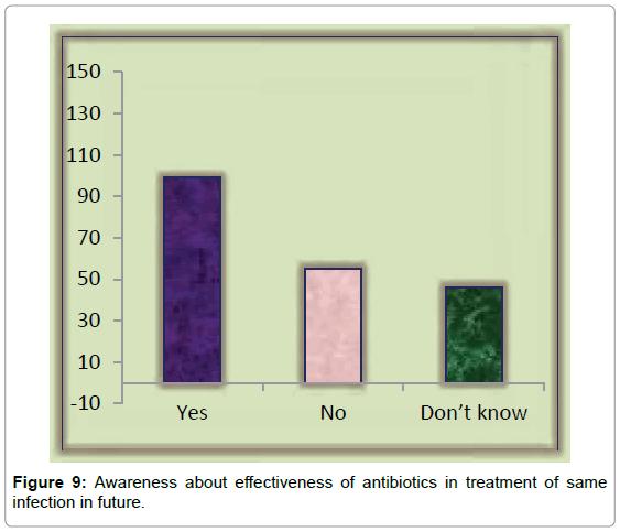 bioequivalence-bioavailability-Awareness-about-effectiveness