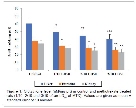 bioequivalence-bioavailability-Glutathione-level