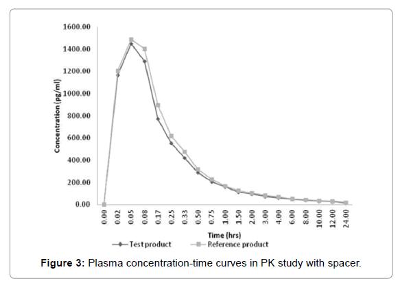 bioequivalence-bioavailability-PK-study