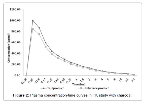 bioequivalence-bioavailability-Plasma-concentration