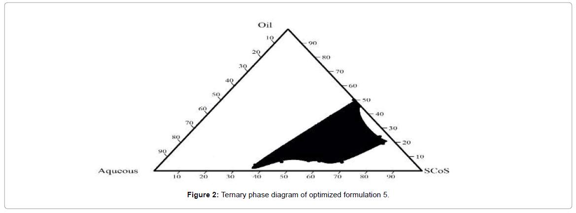 bioequivalence-bioavailability-Ternary-phase