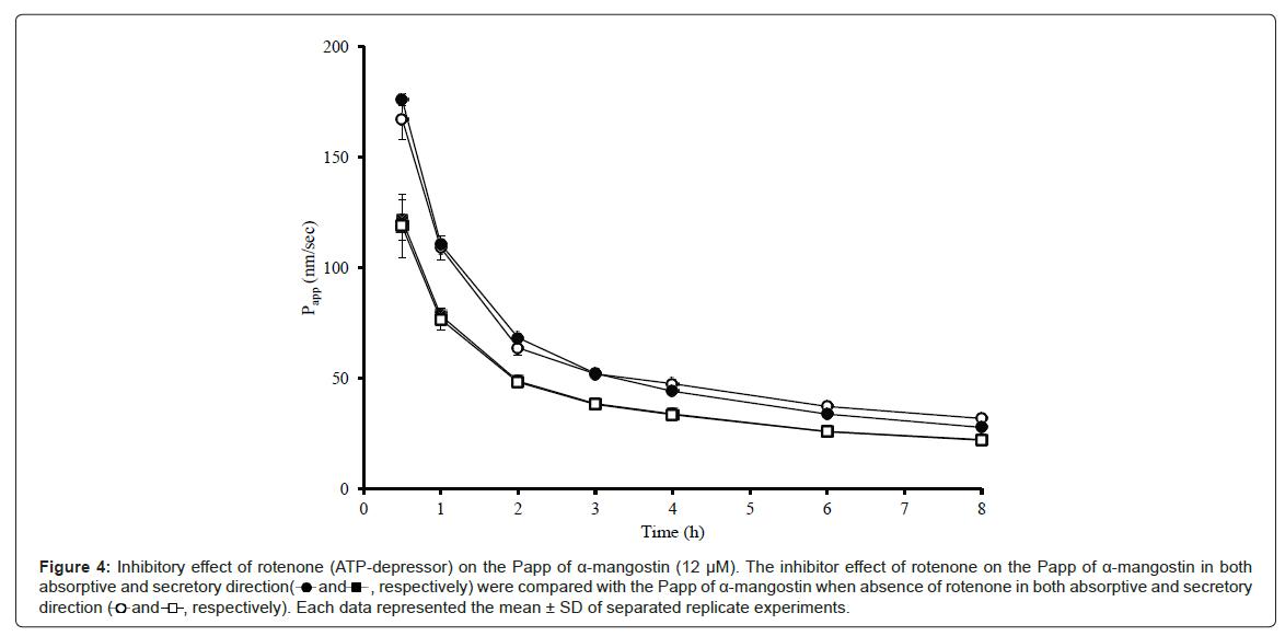 bioequivalence-bioavailability-absence-rotenone