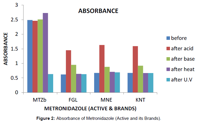 bioequivalence-bioavailability-absorbance-metronidazole-brands
