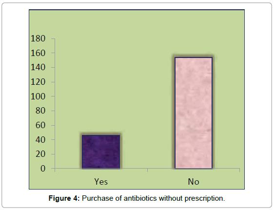 bioequivalence-bioavailability-antibiotics-without-prescription