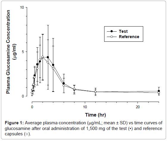 bioequivalence-bioavailability-average-plasma-concentration
