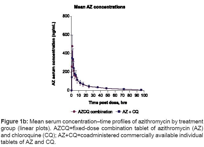 bioequivalence-bioavailability-azithromycin