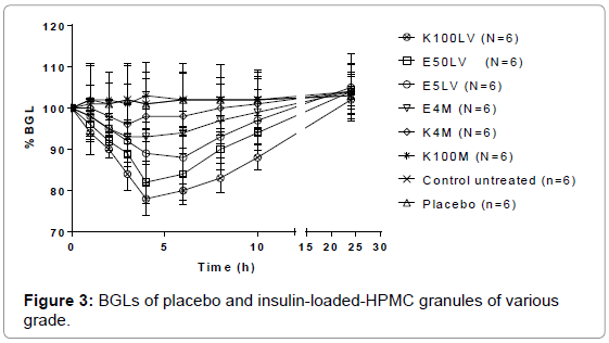Pharmacological Efficacy of Insulin-Loaded Granules Made Up