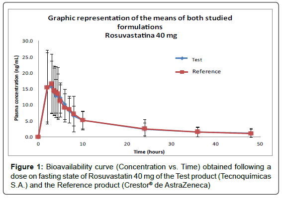 bioequivalence-bioavailability-bioavailability-curve