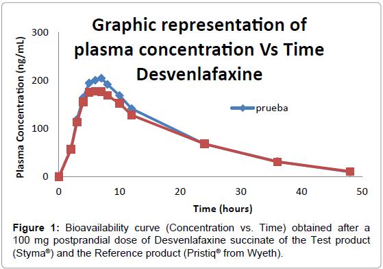 bioequivalence-bioavailability-bioavailability-curve-postprandial