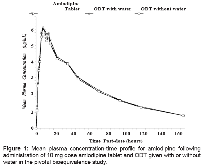 Clinical pharmacokinetics of amlodipine.