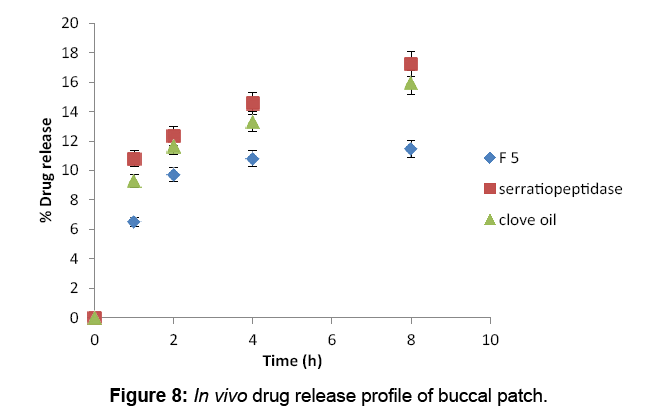 bioequivalence-bioavailability-buccalpatch