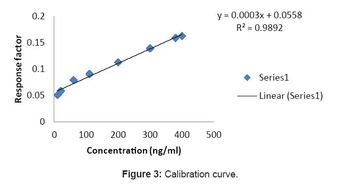bioequivalence-bioavailability-calibration