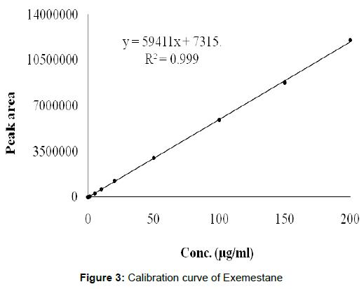 bioequivalence-bioavailability-calibration-exemestane