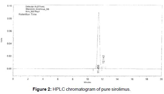 bioequivalence-bioavailability-chromatogram-pure-sirolimus